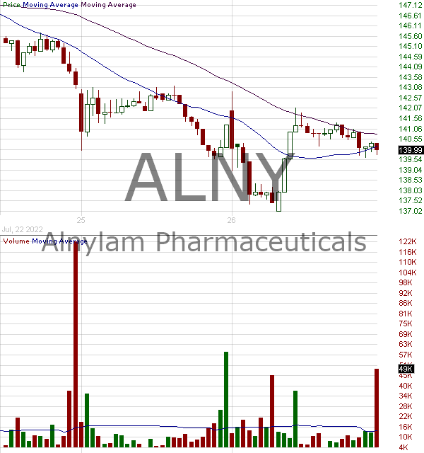 ALNY - Alnylam Pharmaceuticals Inc. 15 minute intraday candlestick chart with less than 1 minute delay