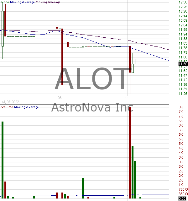 ALOT - AstroNova Inc. 15 minute intraday candlestick chart with less than 1 minute delay