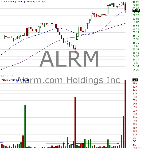 ALRM - Alarm.com Holdings Inc. 15 minute intraday candlestick chart with less than 1 minute delay