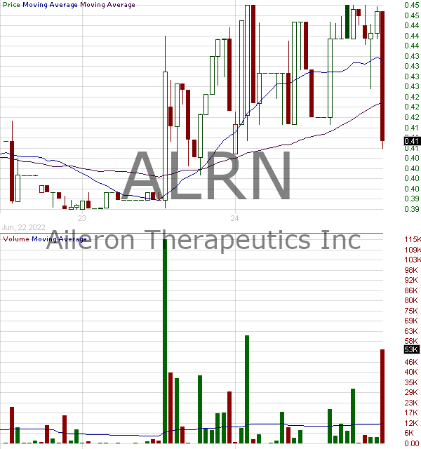 ALRN - Aileron Therapeutics Inc. 15 minute intraday candlestick chart with less than 1 minute delay