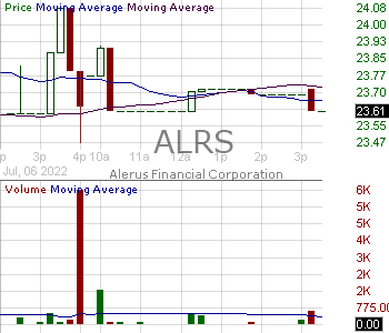 ALRS - Alerus Financial Corporation 15 minute intraday candlestick chart with less than 1 minute delay
