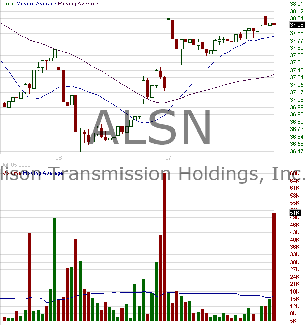 ALSN - Allison Transmission Holdings Inc. 15 minute intraday candlestick chart with less than 1 minute delay