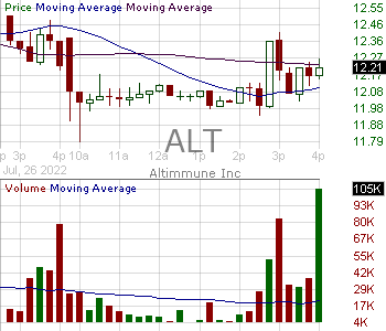 ALT - Altimmune Inc. 15 minute intraday candlestick chart with less than 1 minute delay