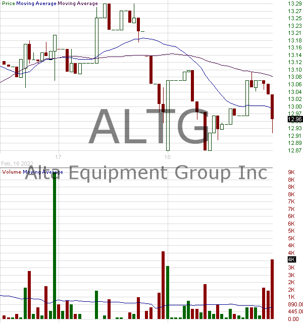 ALTG - Alta Equipment Group Inc. Class A 15 minute intraday candlestick chart with less than 1 minute delay