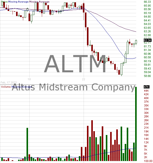 ALTM - Altus Midstream Company 15 minute intraday candlestick chart with less than 1 minute delay