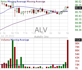 ALV - Autoliv Inc. 15 minute intraday candlestick chart with less than 1 minute delay