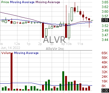 ALVR - AlloVir Inc. 15 minute intraday candlestick chart with less than 1 minute delay