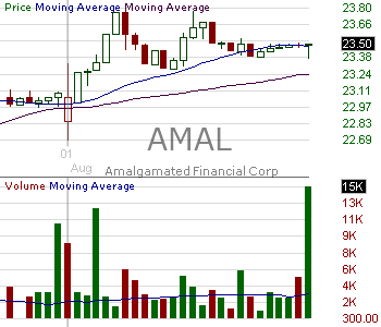 AMAL - Amalgamated Bank 15 minute intraday candlestick chart with less than 1 minute delay