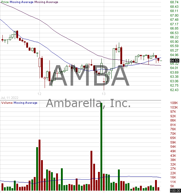 AMBA - Ambarella Inc. 15 minute intraday candlestick chart with less than 1 minute delay