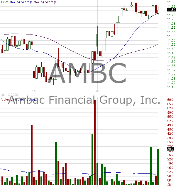 AMBC - Ambac Financial Group Inc. 15 minute intraday candlestick chart with less than 1 minute delay
