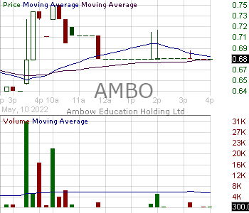 AMBO - Ambow Education Holding Ltd. American Depository Shares each representing two Class A ordinary shares 15 minute intraday candlestick chart with less than 1 minute delay