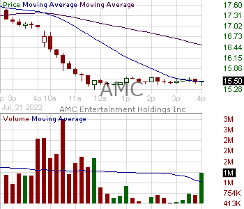 AMC - AMC Entertainment Holdings Inc. Class A 15 minute intraday candlestick chart with less than 1 minute delay
