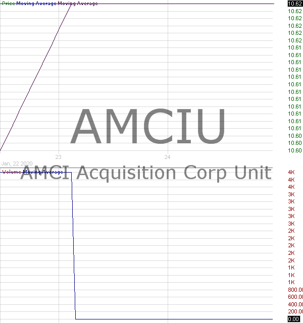 AMCIU - AMCI Acquisition Corp. - Unit 15 minute intraday candlestick chart with less than 1 minute delay