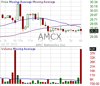 AMCX - AMC Networks Inc. 15 minute intraday candlestick chart with less than 1 minute delay