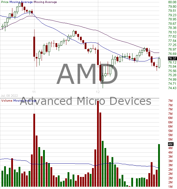 AMD - Advanced Micro Devices Inc. 15 minute intraday candlestick chart with less than 1 minute delay