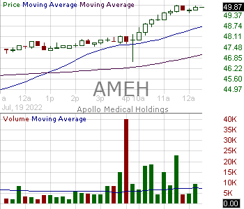 AMEH - Apollo Medical Holdings Inc. 15 minute intraday candlestick chart with less than 1 minute delay