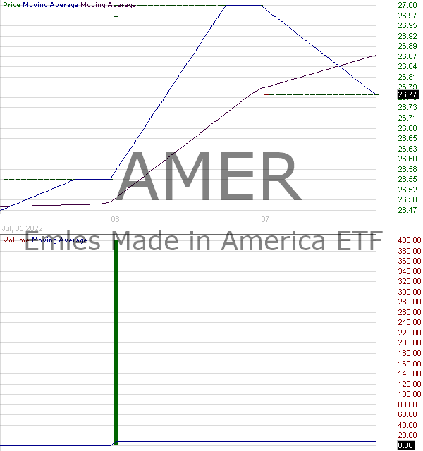 AMER - Emles Made in America ETF 15 minute intraday candlestick chart with less than 1 minute delay