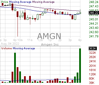 AMGN - Amgen Inc. 15 minute intraday candlestick chart with less than 1 minute delay