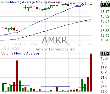 AMKR - Amkor Technology Inc. 15 minute intraday candlestick chart with less than 1 minute delay