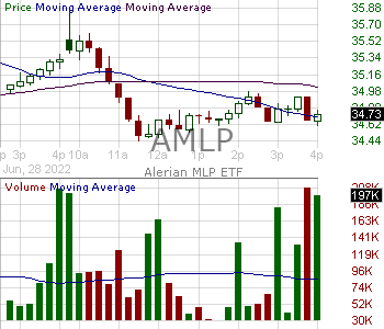 AMLP - Alerian MLP ETF 15 minute intraday candlestick chart with less than 1 minute delay