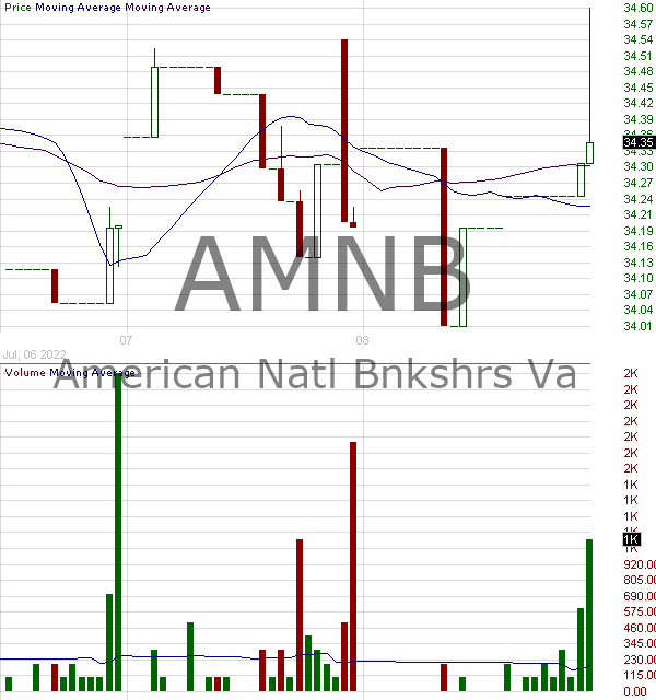 AMNB - American National Bankshares Inc. 15 minute intraday candlestick chart with less than 1 minute delay