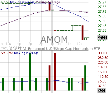 AMOM - QRAFT AI-Enhanced U.S. Large Cap Momentum ETF 15 minute intraday candlestick chart with less than 1 minute delay