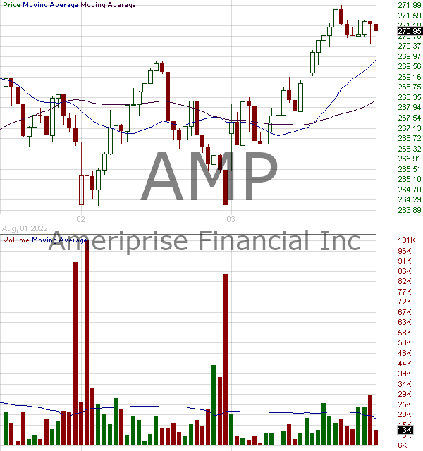 AMP - Ameriprise Financial Inc. 15 minute intraday candlestick chart with less than 1 minute delay