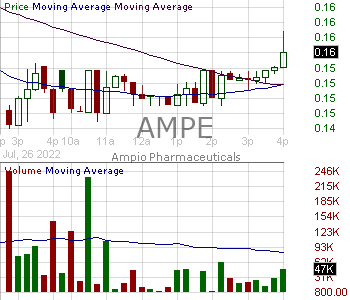 AMPE - Ampio Pharmaceuticals Inc. 15 minute intraday candlestick chart with less than 1 minute delay