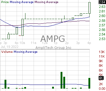 AMPG - Amplitech Group Inc. 15 minute intraday candlestick chart with less than 1 minute delay