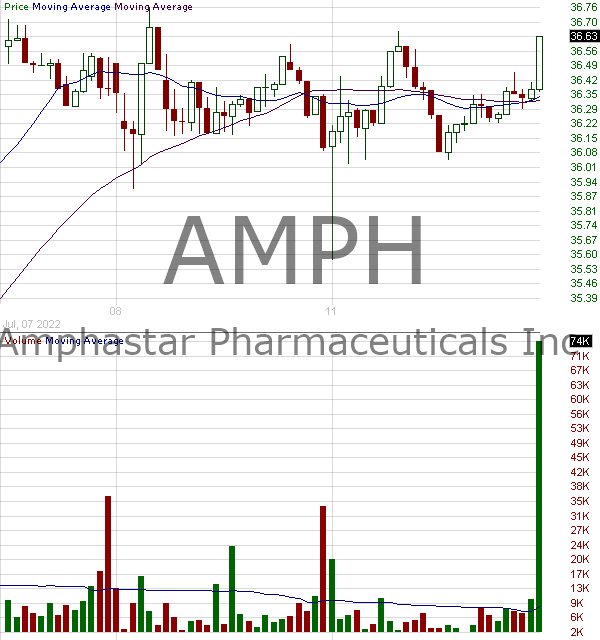 AMPH - Amphastar Pharmaceuticals Inc. 15 minute intraday candlestick chart with less than 1 minute delay