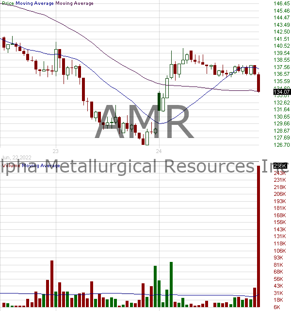 AMR - Alta Mesa Resources Inc. 15 minute intraday candlestick chart with less than 1 minute delay