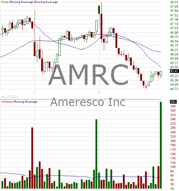 AMRC - Ameresco Inc. Class A 15 minute intraday candlestick chart with less than 1 minute delay