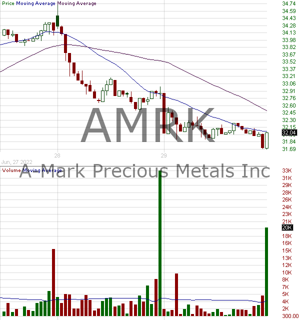 AMRK - A-Mark Precious Metals Inc. 15 minute intraday candlestick chart with less than 1 minute delay