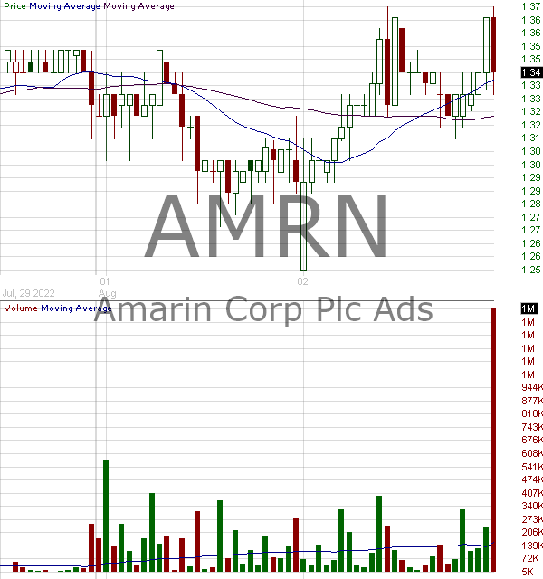 AMRN - Amarin Corporation plc - ADR each representing one Ordinary Share 15 minute intraday candlestick chart with less than 1 minute delay