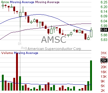 AMSC - American Superconductor Corporation 15 minute intraday candlestick chart with less than 1 minute delay
