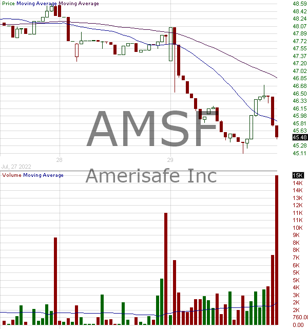 AMSF - AMERISAFE Inc. 15 minute intraday candlestick chart with less than 1 minute delay