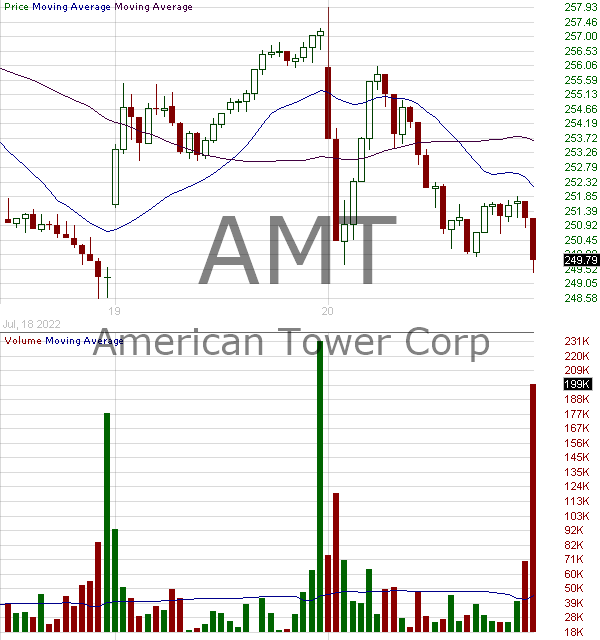 AMT - American Tower Corporation (REIT) 15 minute intraday candlestick chart with less than 1 minute delay