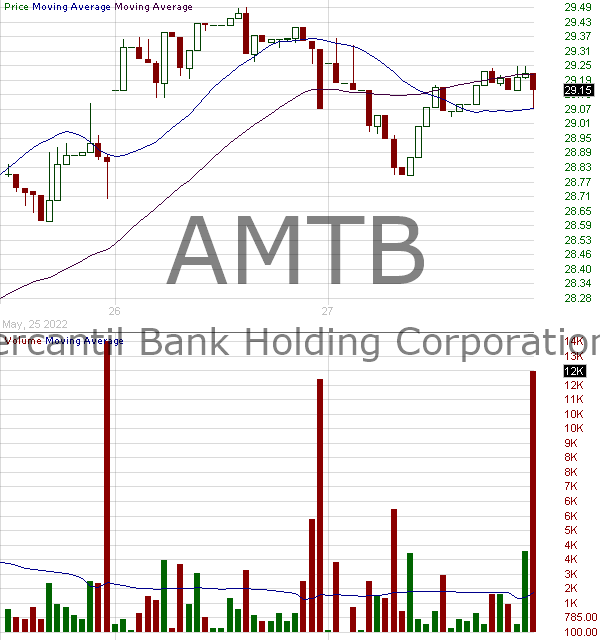 AMTB - Mercantil Bank Holding Corporation 15 minute intraday candlestick chart with less than 1 minute delay