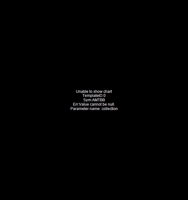 AMTBB - Amerant Bancorp Inc. - Class B 15 minute intraday candlestick chart with less than 1 minute delay