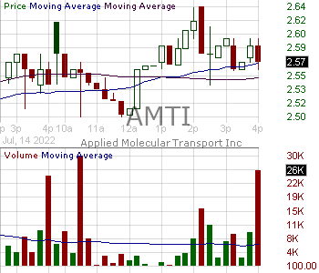 AMTI - Applied Molecular Transport Inc. 15 minute intraday candlestick chart with less than 1 minute delay