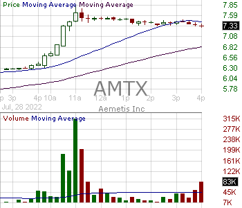 AMTX - Aemetis Inc 15 minute intraday candlestick chart with less than 1 minute delay