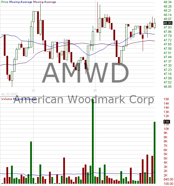 AMWD - American Woodmark Corporation 15 minute intraday candlestick chart with less than 1 minute delay