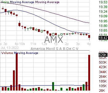 AMX - America Movil S.A.B. de C.V. American Depository Receipt Series L 15 minute intraday candlestick chart with less than 1 minute delay