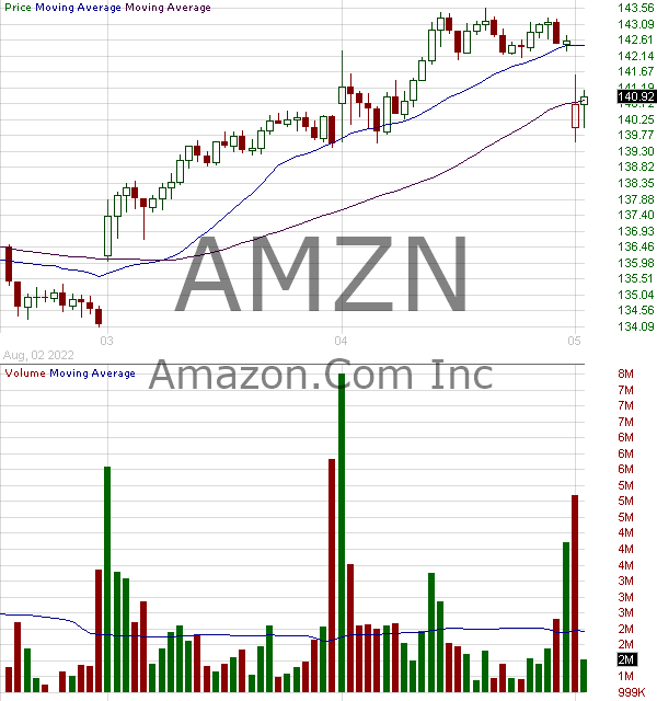 AMZN - Amazon.com Inc. 15 minute intraday candlestick chart with less than 1 minute delay