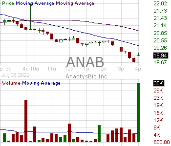 ANAB - AnaptysBio Inc. 15 minute intraday candlestick chart with less than 1 minute delay