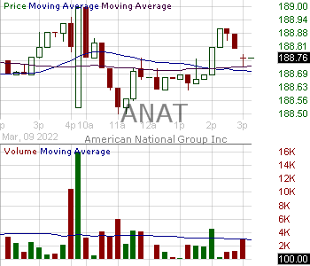 ANAT - American National Insurance Company 15 minute intraday candlestick chart with less than 1 minute delay