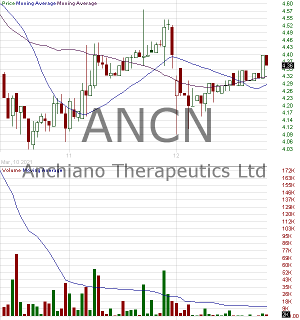 ANCN - Anchiano Therapeutics Ltd. - ADR 15 minute intraday candlestick chart with less than 1 minute delay
