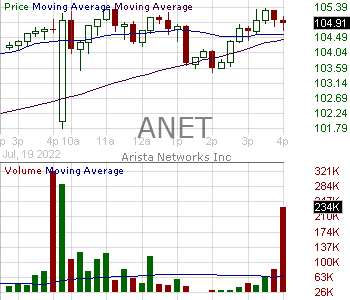 ANET - Arista Networks Inc. 15 minute intraday candlestick chart with less than 1 minute delay