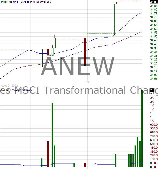 ANEW - ProShares MSCI Transformational Changes ETF 15 minute intraday candlestick chart with less than 1 minute delay
