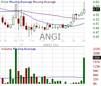 ANGI - ANGI Homeservices Inc. 15 minute intraday candlestick chart with less than 1 minute delay